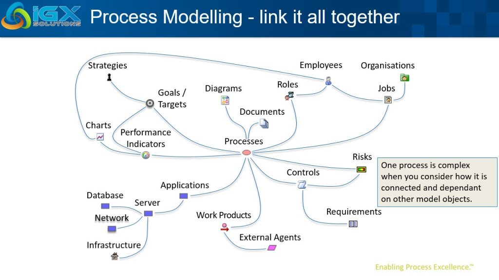 Modelling Process Relationships